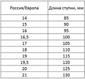baed835f4b216 Таблица европейских размеров актуальна для малышей (до 1 года), детей и  подростков.